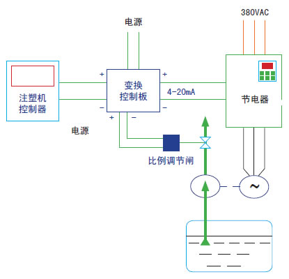 通过传感器检测注塑机的压力和流量信号